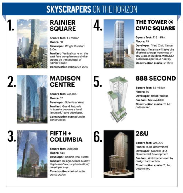 This Puget Sound Business Journal graphic highlights the downtown towers in the pipeline.